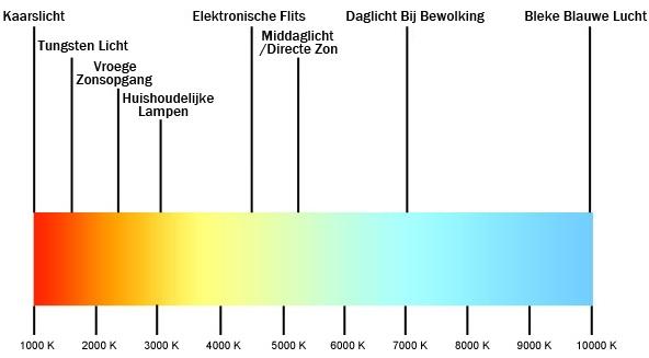 Kleur temperatuur led verlichting winkels for Kleur led lampen