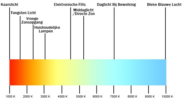 Kleur temperatuur - Led Verlichting Winkels